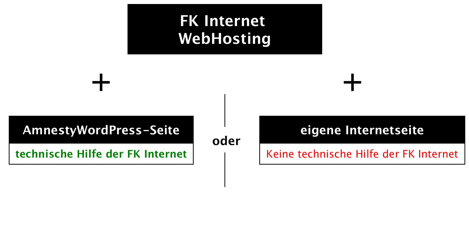 Webhosting Möglichkeiten